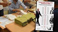 Çıkmışsın yenmiş, çıkmışsın yenmiş: Erdoğan'ın 15. zaferi