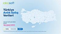 Türkiye e-ticaret pazarında satılan ürünler canlı yayınlanıyor