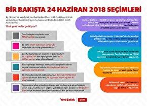 Bir bakışta 24 Haziran 2018 seçimleri