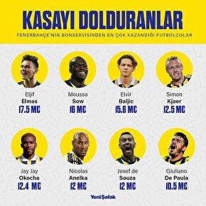 Fenerbahçenin kasasını dolduranlar