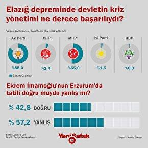 Halkın %85i Elazığdaki kriz yönetiminden memnun
