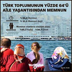 Türk halkının yüzde 64,4ü aile yaşantısından memnun