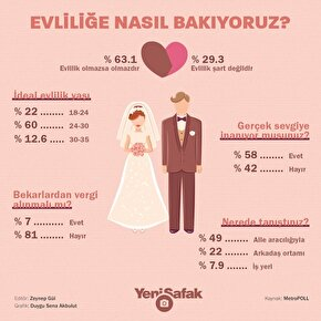 Türk halkının yüzde 63üne göre evlilik olmazsa olmaz