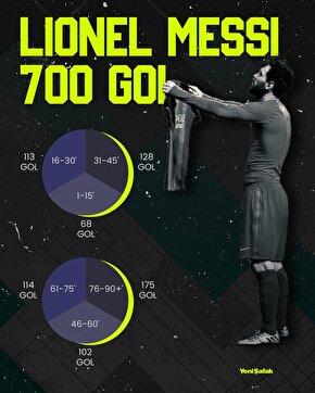 Lionel Messinin 700 gollük timelineı