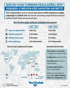 Son 50 yılda 11 binden fazla doğal afet yaşandı, 2 milyon kişi hayatını kaybetti