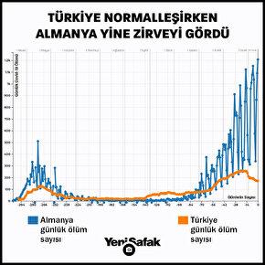 Türkiye normalleşirken Almanya yine zirveyi gördü