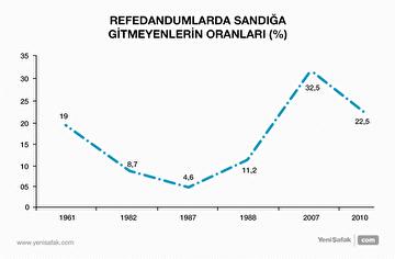 referandumlarda-sandiga-gitmeyenlerin-oranlari