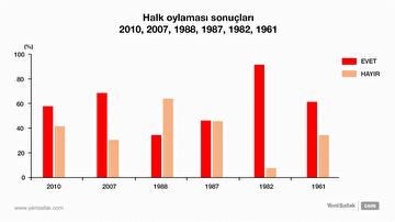 turkiye-tarihindeki-referandum-sonuclari