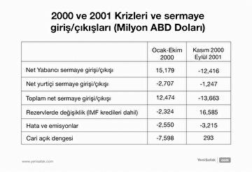 2000-ve-2001-krizleri-ve-sermaye-giris-cikislari