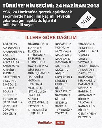 iste-il-il-milletvekili-sayilari