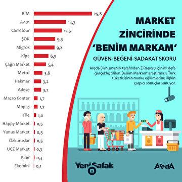 turk-halki-nereden-alisveris-yapiyor
