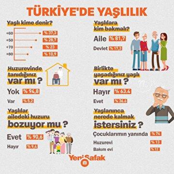 sayilarla-turkiyede-yaslilik