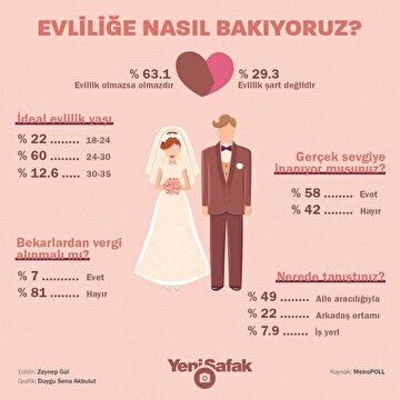 turk-halkinin-yuzde-63une-gore-evlilik-olmazsa-olmaz