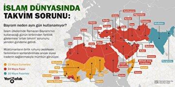 islam-dunyasinda-takvim-sorunu-bayramin-farkli-gunlerde-kutlanmasi-muslumanlarin-birlik-ruhunu-zedeliyor