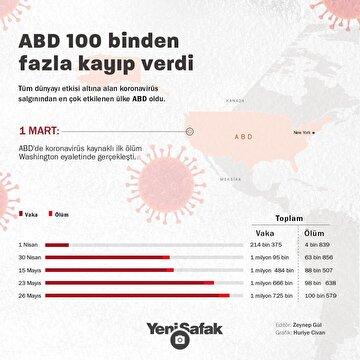 abddeki-olumler-100-bini-gecti