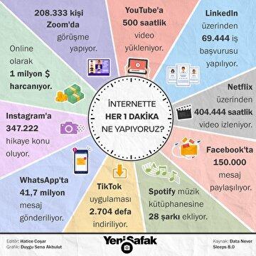 internette-her-1-dakika-ne-yapiyoruz