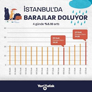 istanbulda-barajlardaki-doluluk-orani-510-artti