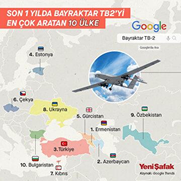 son-1-yilda-bayraktar-tb-2yi-en-cok-aratan-10-ulke