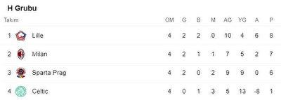 Avrupa Ligi H Grubu puan durumu