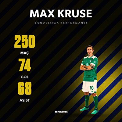 Fenerbahçe'nin yeni transferi Max Kruse'nin Bundesliga performansı.