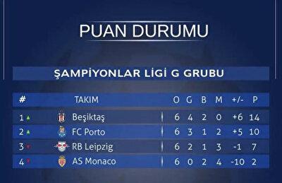 Siyah beyazlıların Şampiyonlar Ligi'nde diğer Türk takımlarına karşı önemli bir avantajı bulunuyor. Bunun sebebi ise diğer takımlara göre özellikle Şampiyonlar Ligi'ne katıldığı son sezonlarda önemli puanlar elde etmesi.