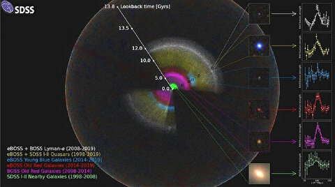 Scientists release largest-ever 3D map of universe