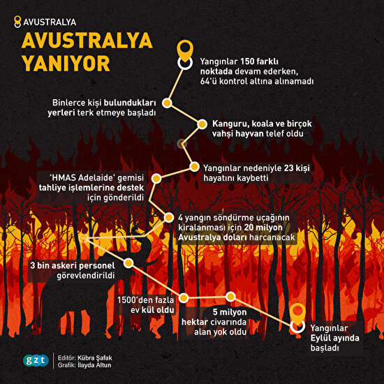 Avustralya yanıyor!