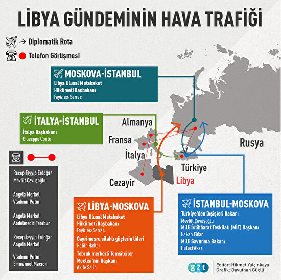 📰 Libya gündeminin hava trafiği