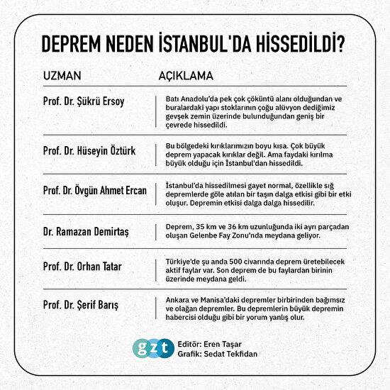 Manisa'daki deprem İstanbul'da neden hissedildi?