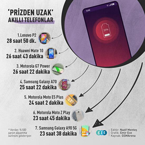 📲 'Prizden uzak' akıllı telefonlar