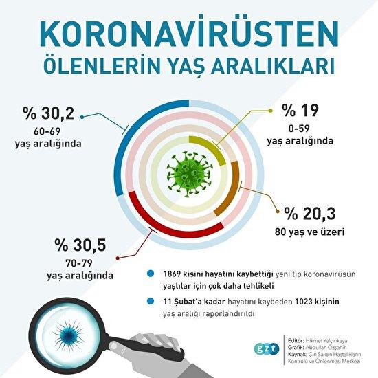 Koronavirüsten ölenlerin yaş aralığı