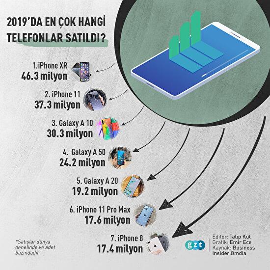 2019'da en çok hangi telefonlar satıldı?