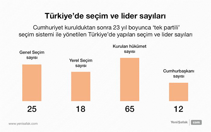Türkiye'de seçim ve lider sayıları
