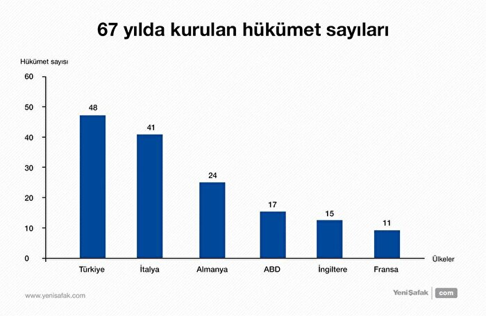 67 yılda kurulan hükümetler