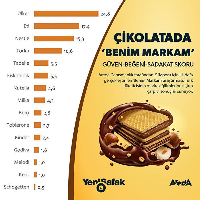 Çikolata tercihinde lider Ülker'in