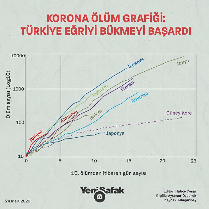Türkiye koronavirüsle mücadelesinde dik giden eğriyi kırmayı başardı.