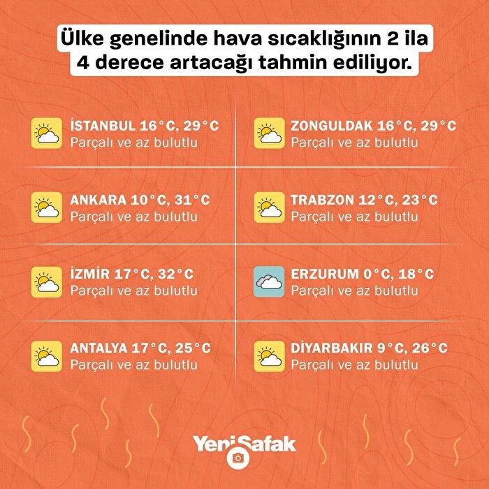 Yaz mevsiminin yaklaşmasıyla birlikte ülke genelinde hava sıcaklıkları da artıyor
