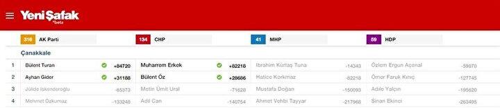 Çanakkale Milletvekili listesi