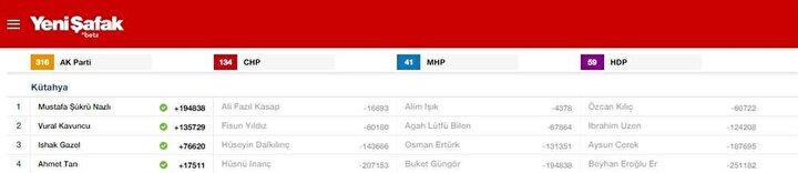 Kütahya Milletvekili listesi