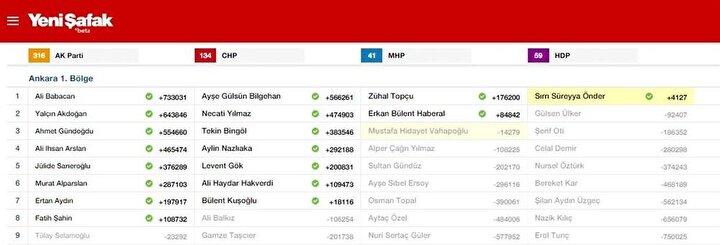 Ankara 1. Bölge Milletvekili listesi