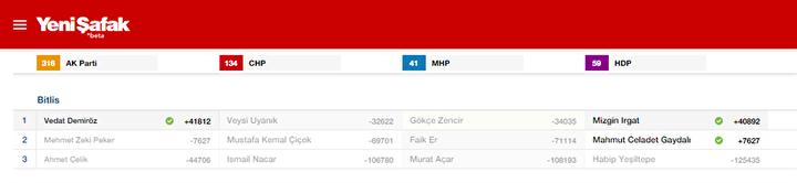 Bitlis Milletvekili listesi