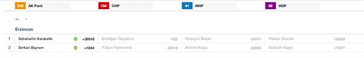 Erzincan Milletvekili listesi