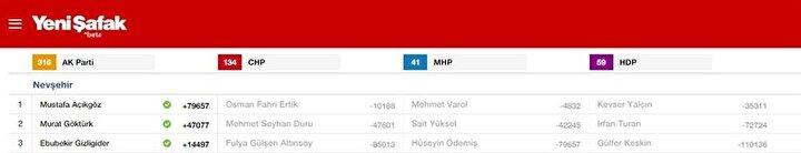Nevşehir Milletvekili listesi
