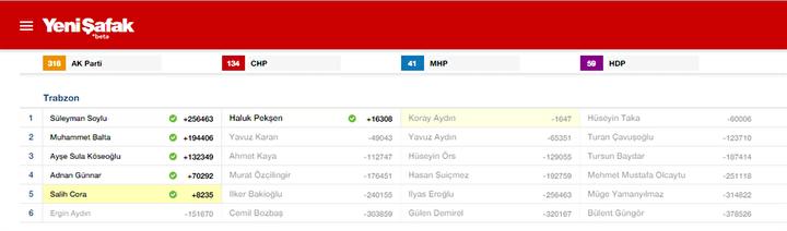Trabzon Milletvekili listesi