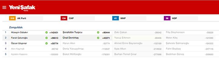 Zonguldak Milletvekili listesi