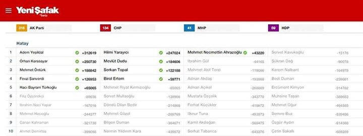 Hatay Milletvekili listesi