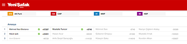 Amasya Milletvekili listesi