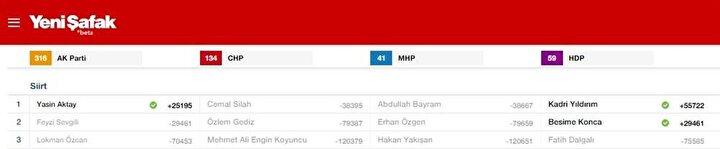 Siirt Milletvekili listesi