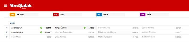 Bolu Milletvekili listesi