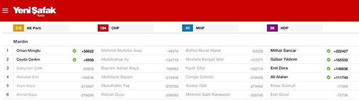 Mardin Milletvekili listesi